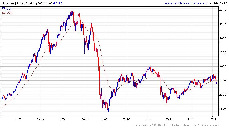 Eu stock index средний уровень дохода в россии