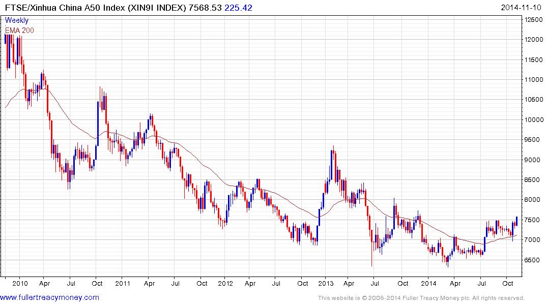 Performance of Chinese stocks (Hang Seng China Enterprises (HSCEI))