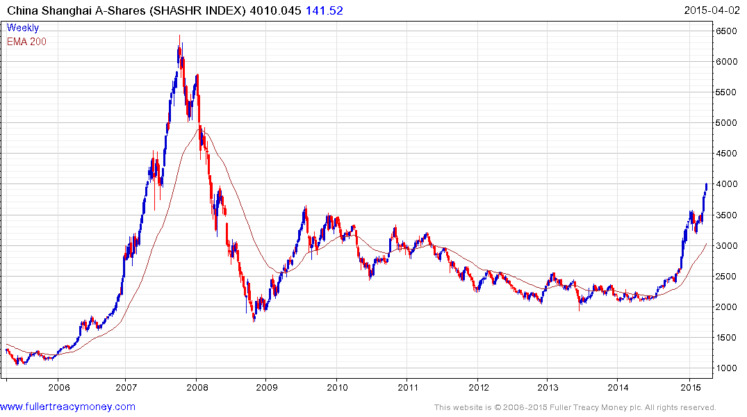 Shanghai a index sek usd chart
