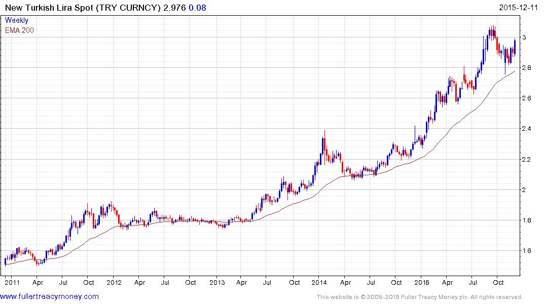Turkish Lira To Us Dollar Chart Heartpulsar