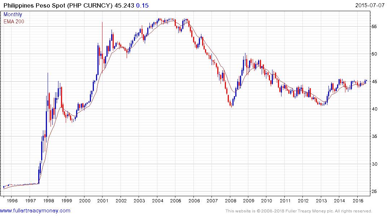 Philippines-Peso-per-1-US-Dollar-2015-07