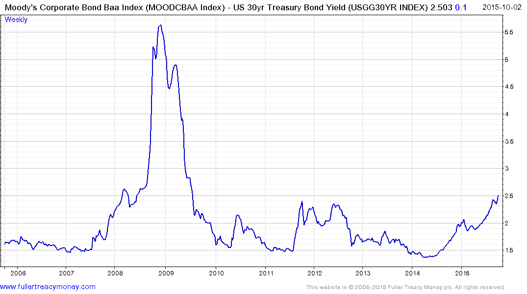 Email of the day on BBB/Baa spreads