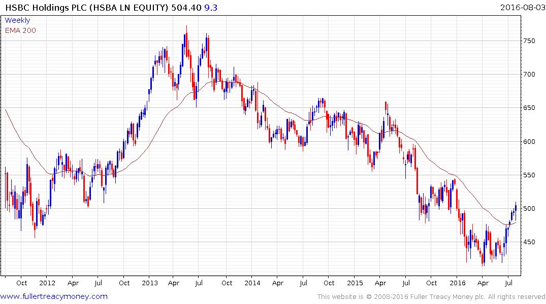 HSBC Climbs Most Since April on $2 5 Billion Stock Buyback Plan