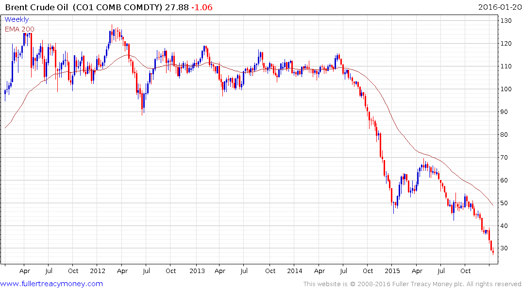 Forexpros brent oil chart
