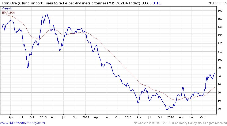 iron ore price history pdf