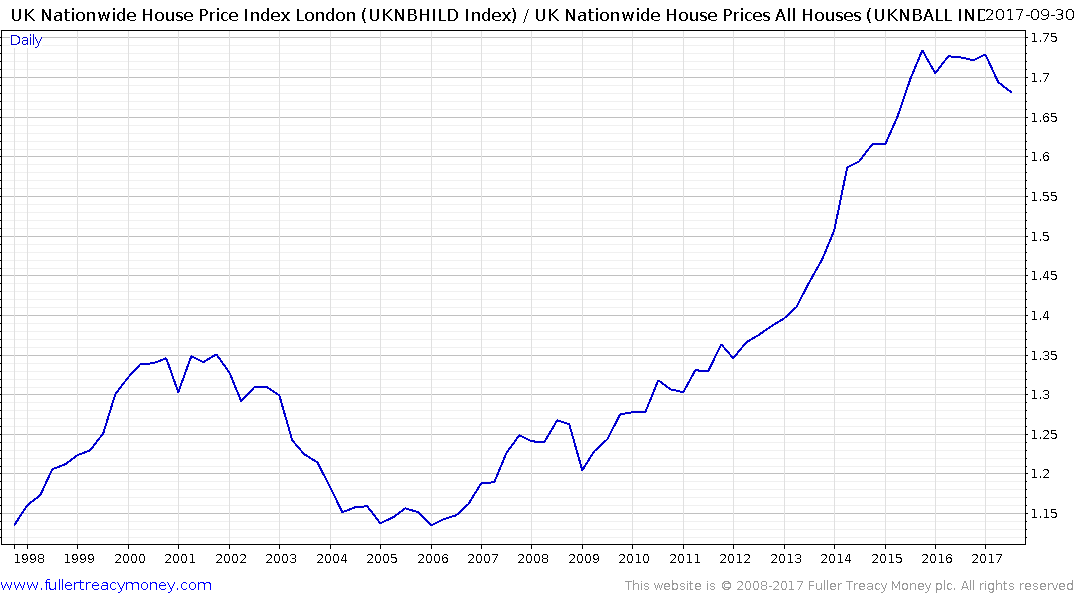 London House Prices Fall Most Since Financial Crisis