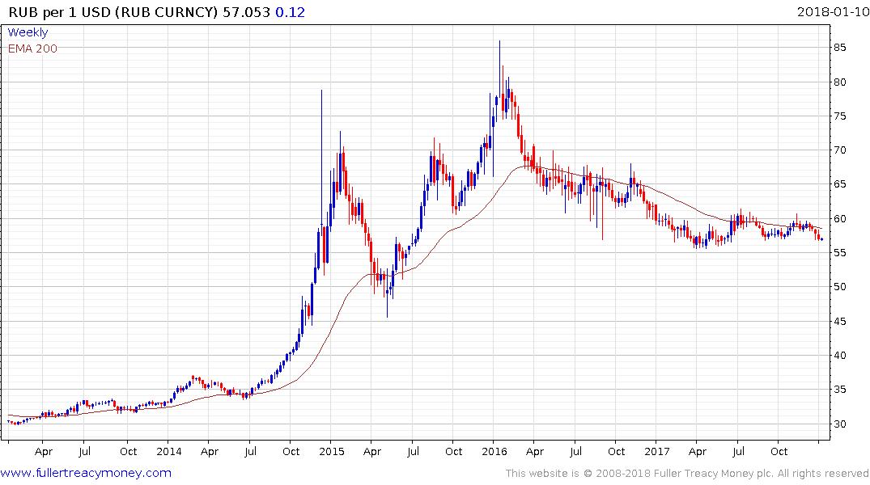 usd ruble chart