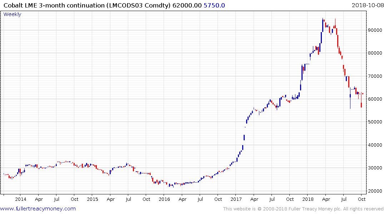 Rocketing vanadium price primed for '